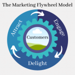 Why Startups Need a Content Marketing Flywheel