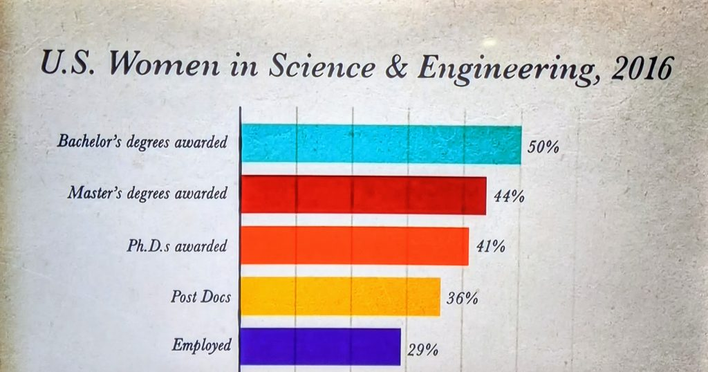 The 'leaky pipeline' of women in STEM from study to employment. Graph from 'Picture a Scientist.'
